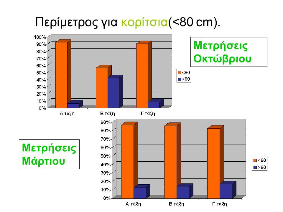 Περίμετρος για αγόρια(<94 cm) Μετρήσεις Μάρτιου Μετρήσεις Οκτώβριου