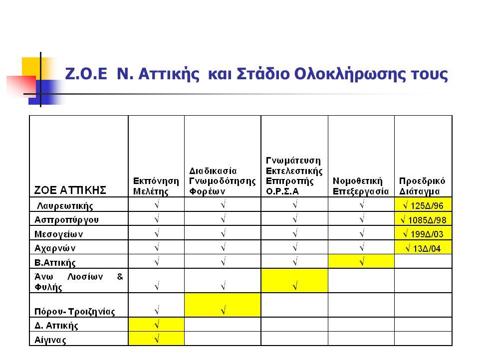 Z.O.E Ν. Αττικής και Στάδιο Ολοκλήρωσης τους