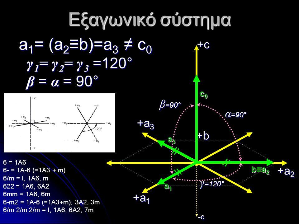 Εξαγωνικό σύστημα a 1 = (a 2 ≡b)=a 3 ≠ c 0 γ 1 = γ 2 = γ 3 =120° β = α =90° γ 1 = γ 2 = γ 3 =120° β = α = 90° 6 = 1A6 6- = 1A-6 (=1A3 + m) 6/m = I, 1A