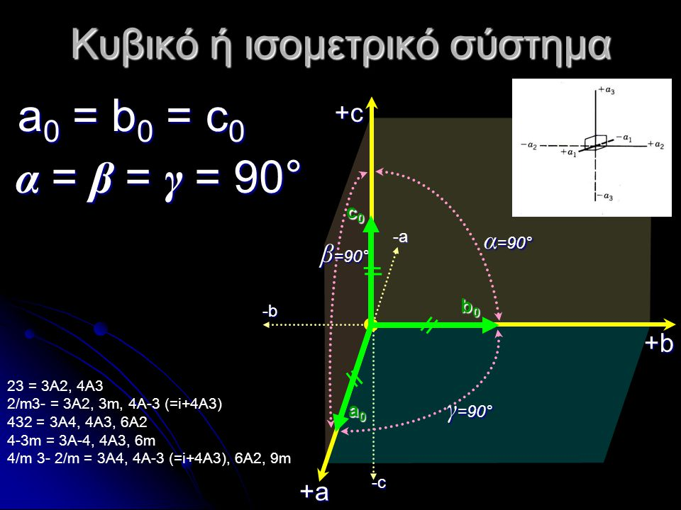 Κυβικό ή ισομετρικό σύστημα a0 = b0 = c0a0 = b0 = c0a0 = b0 = c0a0 = b0 = c0 α = β = γ =90° α = β = γ = 90° 23 = 3A2, 4A3 2/m3- = 3A2, 3m, 4A-3 (=i+4A
