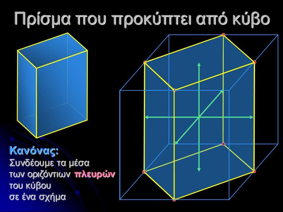Πρίσμα, οκτάεδρο και δεκατετράεδρο: κάποια ανήκουν πάλι στο κυβικό a b c a c b a c b Πρίσμα: δεν ανήκει στο κυβικό γιατί οι άξονες καταλήγουν σε διαφορετικά περατωτικά σημεία Οκτάεδρο Ανήκει στο κυβικό Δεκατετράεδρο Ανήκει στο κυβικό
