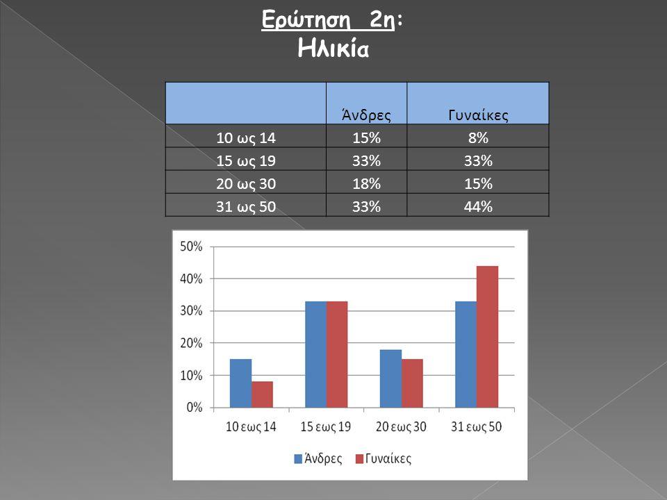 ΆνδρεςΓυναίκες 10 ως 1415%8% 15 ως 1933% 20 ως 3018%15% 31 ως 5033%44% Ερώτηση 2η: Ηλικί α