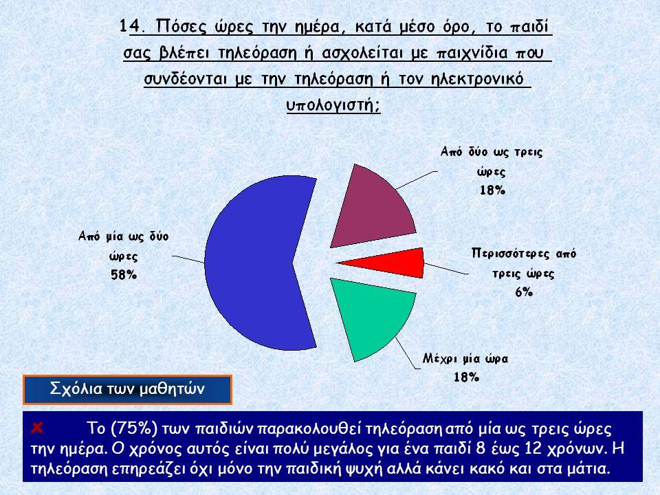 Σχόλια των μαθητών Το (75%) των παιδιών παρακολουθεί τηλεόραση από μία ως τρεις ώρες την ημέρα. Ο χρόνος αυτός είναι πολύ μεγάλος για ένα παιδί 8 έως