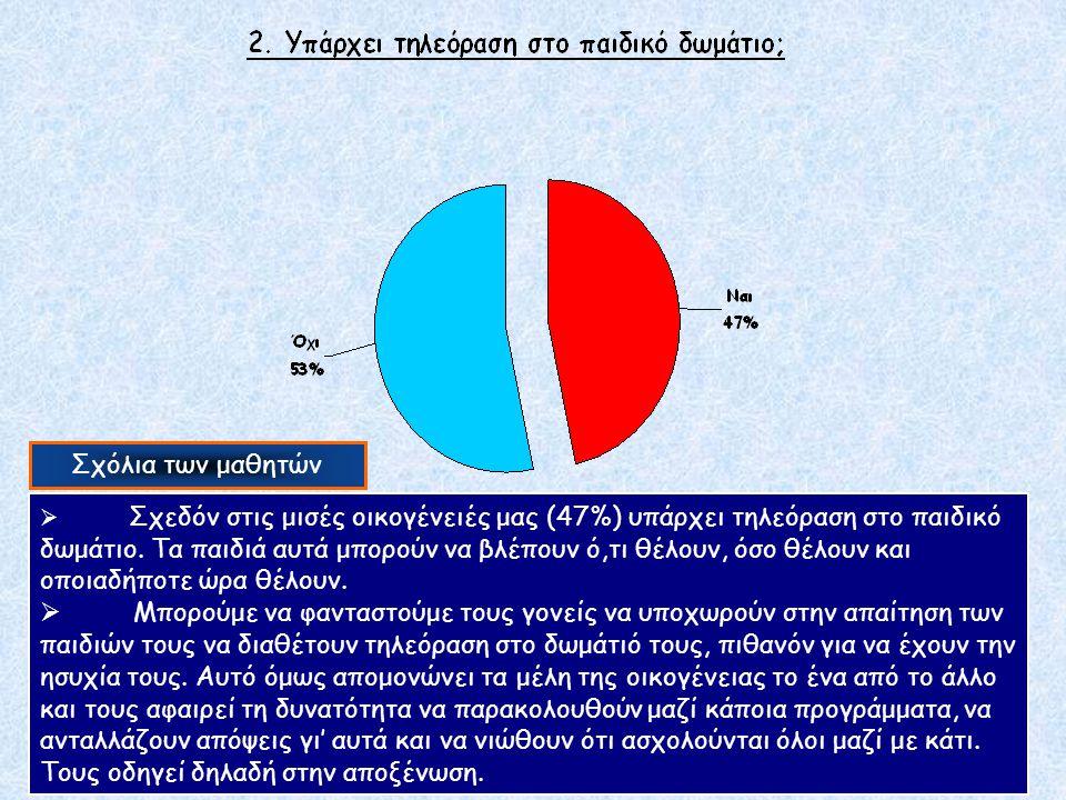 Σχόλια των μαθητών Σχεδόν όλοι οι γονείς (94%) προτρέπουν τα παιδιά τους να δουν κάποιο πρόγραμμα στην τηλεόραση.