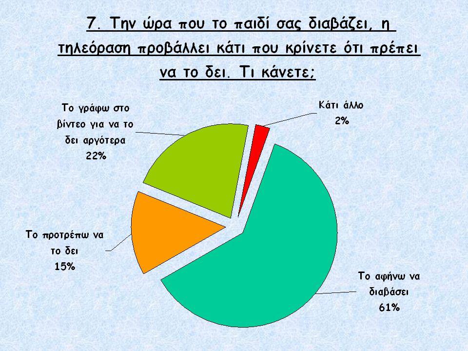 Σχόλια των μαθητών (Συνέχεια) Οι περισσότεροι γονείς (83%) δεν διακόπτουν το διάβασμα των παιδιών τους για κανένα πρόγραμμα γιατί θεωρούν ότι τίποτα δεν μπορεί να καταστεί πιο σημαντικό από τη μελέτη, πόσο μάλλον για την τηλεόραση.