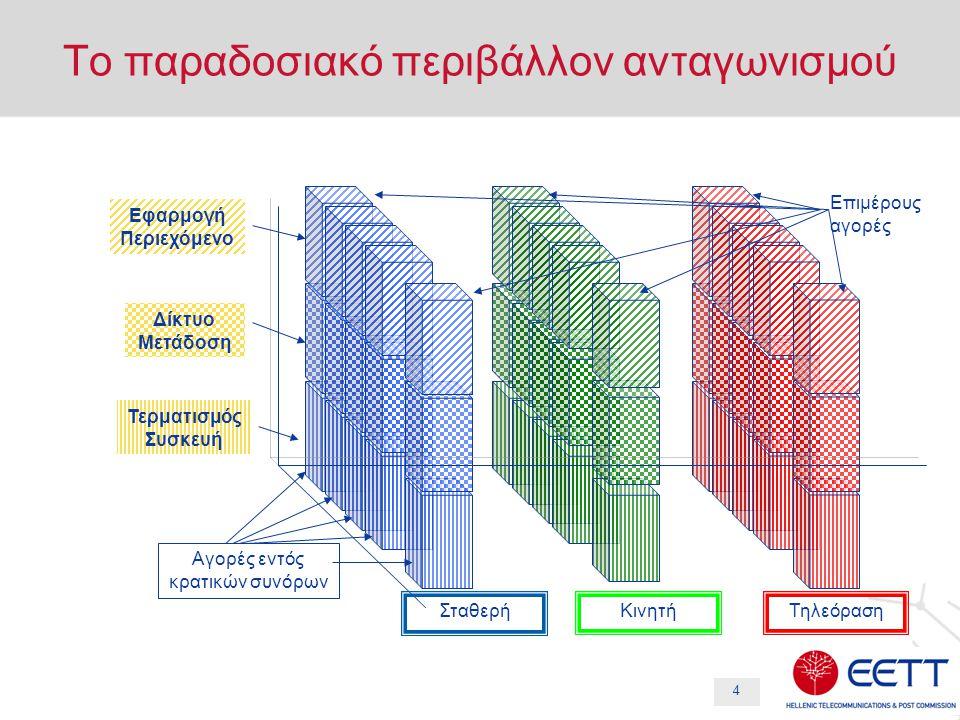 4 Το παραδοσιακό περιβάλλον ανταγωνισμού ΣταθερήΚινητήΤηλεόραση Αγορές εντός κρατικών συνόρων Εφαρμογή Περιεχόμενο Δίκτυο Μετάδοση Τερματισμός Συσκευή Επιμέρους αγορές