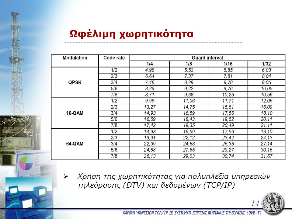Ωφέλιμη χωρητικότητα 14  Χρήση της χωρητικότητας για πολυπλεξία υπηρεσιών τηλεόρασης (DTV) και δεδομένων (TCP/IP)