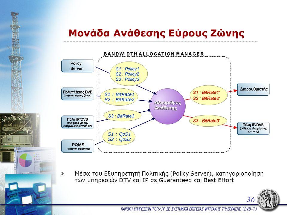Μονάδα Ανάθεσης Εύρους Ζώνης 36  Μέσω του Εξυπηρετητή Πολιτικής (Policy Server), κατηγοριοποίηση των υπηρεσιών DTV και IP σε Guaranteed και Best Effort