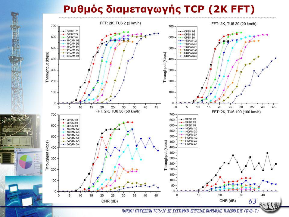 Ρυθμός διαμεταγωγής TCP (2K FFT) 63