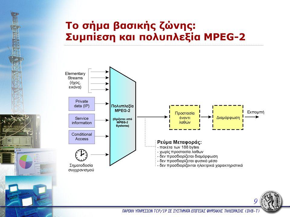 Το σήμα βασικής ζώνης: Συμπίεση και πολυπλεξία MPEG-2 9
