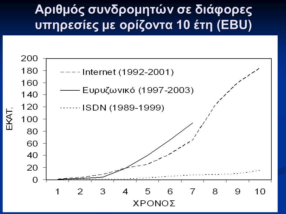 Αριθμός συνδρομητών σε διάφορες υπηρεσίες με ορίζοντα 10 έτη (EBU)