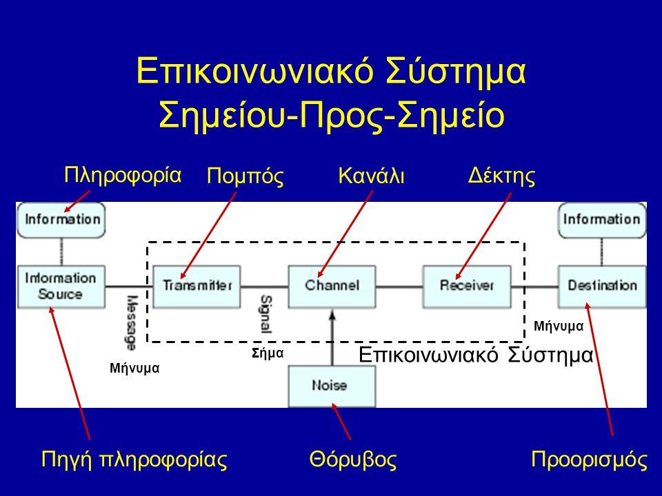 Επικοινωνιακό Σύστημα Σημείου-Προς-Σημείο Πληροφορία Πηγή πληροφορίας ΠομπόςΚανάλι Δέκτης ΘόρυβοςΠροορισμός Μήνυμα Σήμα Επικοινωνιακό Σύστημα Μήνυμα