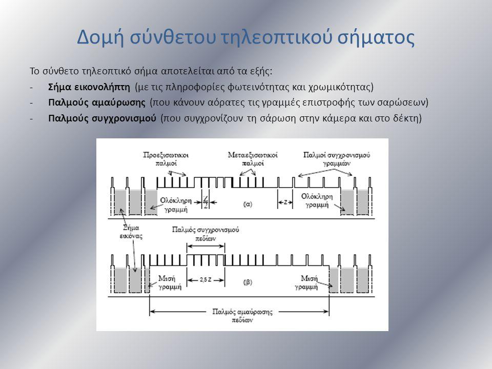 Δομή σύνθετου τηλεοπτικού σήματος Το σύνθετο τηλεοπτικό σήμα αποτελείται από τα εξής: -Σήμα εικονολήπτη (με τις πληροφορίες φωτεινότητας και χρωμικότη
