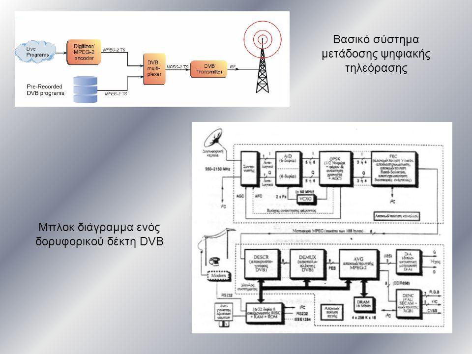 Βασικό σύστημα μετάδοσης ψηφιακής τηλεόρασης Μπλοκ διάγραμμα ενός δορυφορικού δέκτη DVB