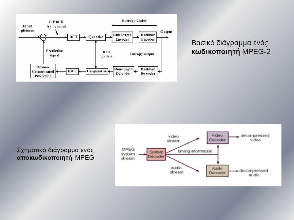 Βασικό διάγραμμα ενός κωδικοποιητή MPEG-2 Σχηματικό διάγραμμα ενός αποκωδικοποιητή MPEG