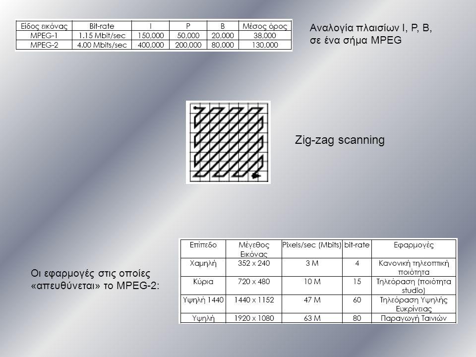 Οι εφαρμογές στις οποίες «απευθύνεται» το MPEG-2: Zig-zag scanning Αναλογία πλαισίων Ι, P, B, σε ένα σήμα MPEG