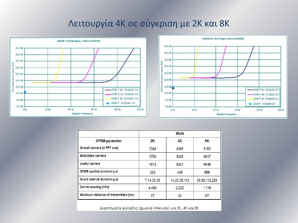 Λειτουργία 4Κ σε σύγκριση με 2Κ και 8Κ