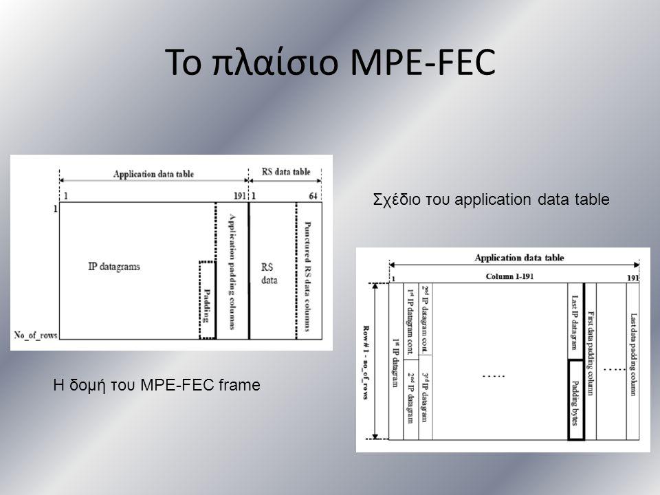 Το πλαίσιο MPE-FEC Η δομή του MPE-FEC frame Σχέδιο του application data table