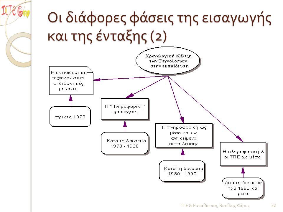 Οι διάφορες φάσεις της εισαγωγής και της ένταξης (2) ΤΠΕ & Εκπαίδευση, Βασίλης Κόμης 22
