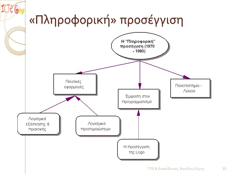 « Πληροφορική » προσέγγιση ΤΠΕ & Εκπαίδευση, Βασίλης Κόμης 25