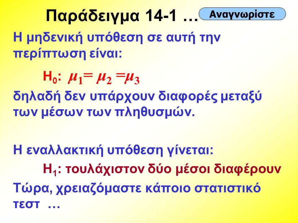 Παράδειγμα 14-1 … Η μηδενική υπόθεση σε αυτή την περίπτωση είναι: H 0 : μ 1 = μ 2 =μ 3 δηλαδή δεν υπάρχουν διαφορές μεταξύ των μέσων των πληθυσμών. Η