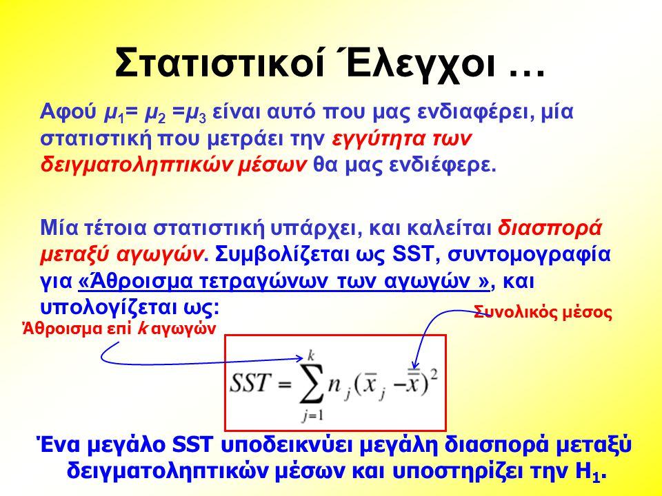Στατιστικοί Έλεγχοι … Αφού μ 1 = μ 2 =μ 3 είναι αυτό που μας ενδιαφέρει, μία στατιστική που μετράει την εγγύτητα των δειγματοληπτικών μέσων θα μας ενδ