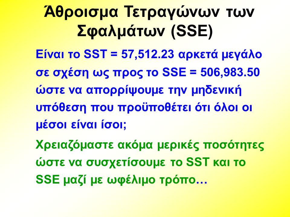 Είναι το SST = 57,512.23 αρκετά μεγάλο σε σχέση ως προς το SSE = 506,983.50 ώστε να απορρίψουμε την μηδενική υπόθεση που προϋποθέτει ότι όλοι οι μέσοι