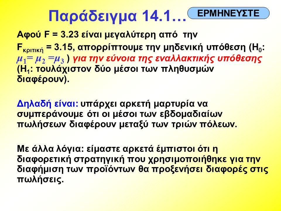 Παράδειγμα 14.1… Αφού F = 3.23 είναι μεγαλύτερη από την F κριτική = 3.15, απορρίπτουμε την μηδενική υπόθεση (H 0 : μ 1 = μ 2 =μ 3 ) για την εύνοια της