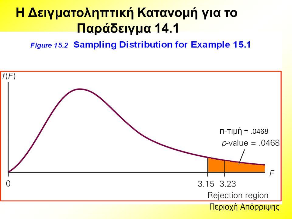 Η Δειγματοληπτική Κατανομή για το Παράδειγμα 14.1 π-τιμή =.0468 Περιοχή Απόρριψης