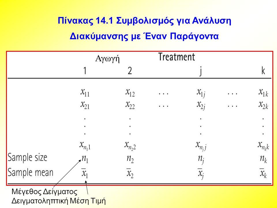 Πίνακας 14.1 Συμβολισμός για Ανάλυση Διακύμανσης με Έναν Παράγοντα Αγωγή Μέγεθος Δείγματος Δειγματοληπτική Μέση Τιμή