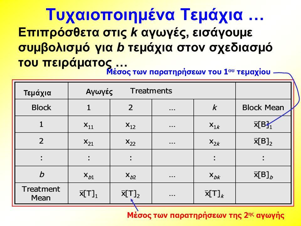 Τυχαιοποιημένα Τεμάχια … Επιπρόσθετα στις k αγωγές, εισάγουμε συμβολισμό για b τεμάχια στον σχεδιασμό του πειράματος … Μέσος των παρατηρήσεων της 2 ης