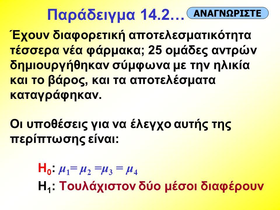 Παράδειγμα 14.2… Έχουν διαφορετική αποτελεσματικότητα τέσσερα νέα φάρμακα; 25 ομάδες αντρών δημιουργήθηκαν σύμφωνα με την ηλικία και το βάρος, και τα