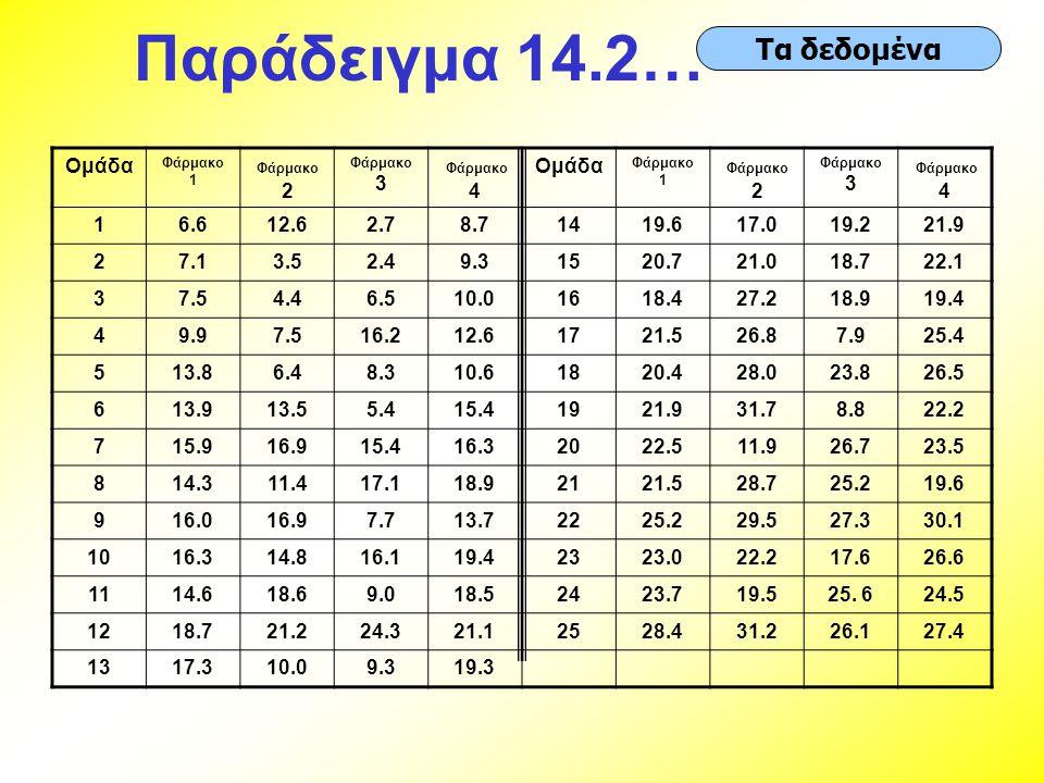 Παράδειγμα 14.2… Τα δεδομένα Ομάδα Φάρμακο 1 Φάρμακο 2 Φάρμακο 3 Φάρμακο 4 Ομάδα Φάρμακο 1 Φάρμακο 2 Φάρμακο 3 Φάρμακο 4 16.612.62.78.71419.617.019.22