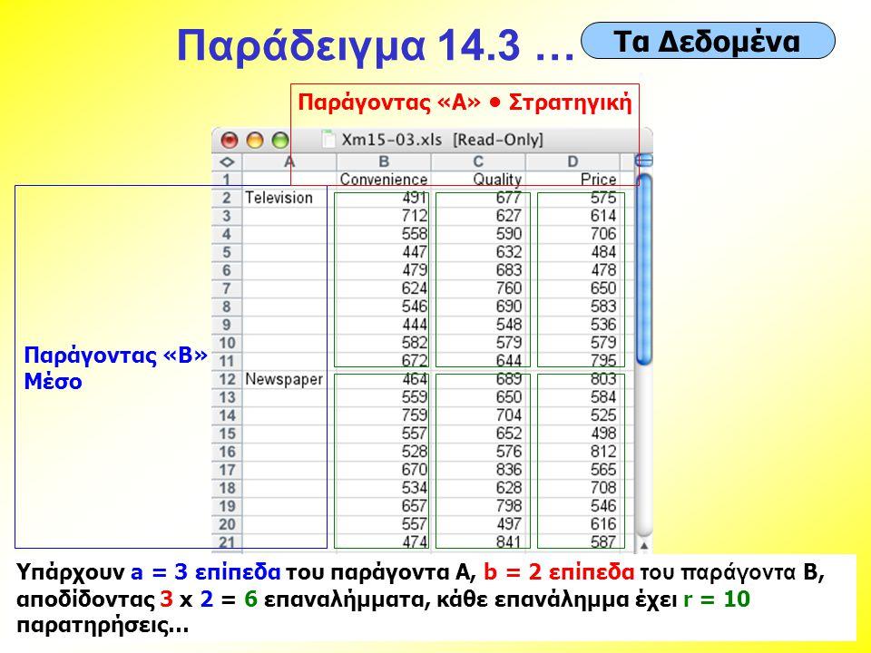 Παράδειγμα 14.3 … Τα Δεδομένα Παράγοντας «Β» Μέσο Παράγοντας «A» • Στρατηγική Υπάρχουν a = 3 επίπεδα του παράγοντα A, b = 2 επίπεδα του παράγοντα B, α