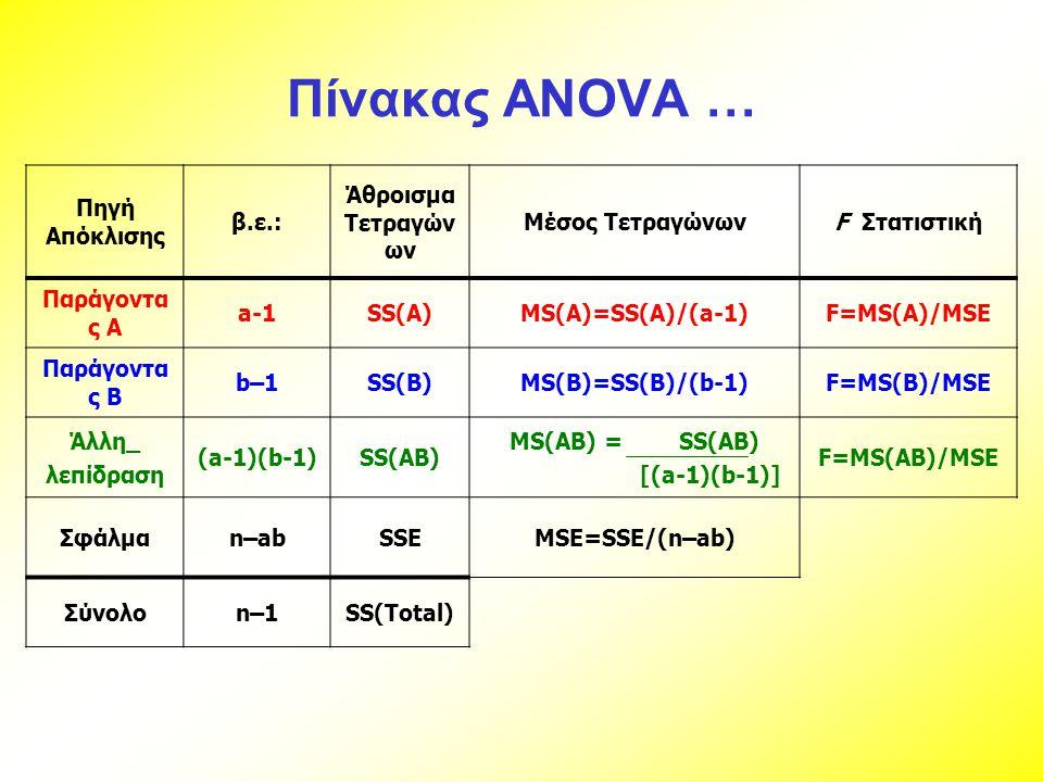 Πίνακας ANOVA … Πηγή Απόκλισης β.ε.: Άθροισμα Τετραγών ων Μέσος ΤετραγώνωνF Στατιστική Παράγοντα ς A a-1SS(A)MS(A)=SS(A)/(a-1)F=MS(A)/MSE Παράγοντα ς
