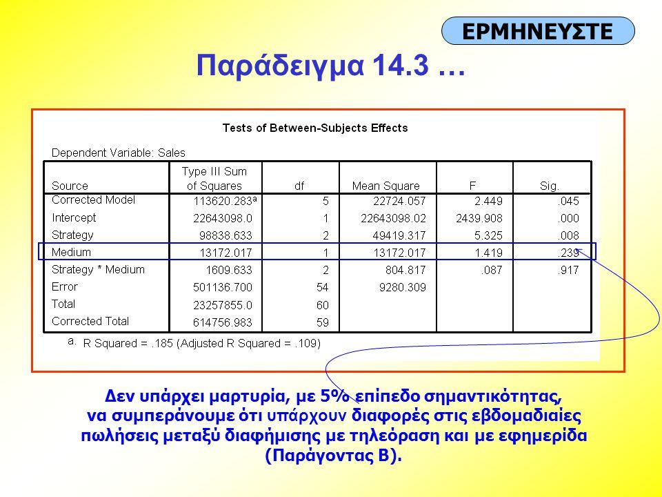 Παράδειγμα 14.3 … ΕΡΜΗΝΕΥΣΤΕ Δεν υπάρχει μαρτυρία, με 5% επίπεδο σημαντικότητας, να συμπεράνουμε ότι υπάρχουν διαφορές στις εβδομαδιαίες πωλήσεις μετα
