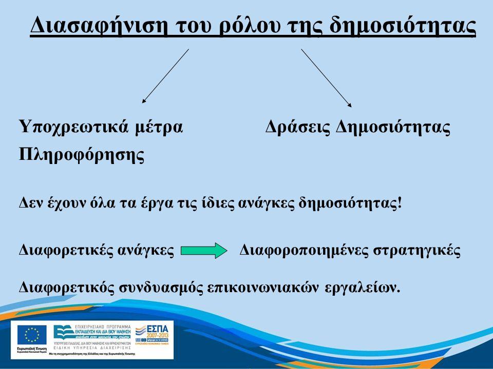 Διασαφήνιση του ρόλου της δημοσιότητας Υποχρεωτικά μέτρα Δράσεις Δημοσιότητας Πληροφόρησης Δεν έχουν όλα τα έργα τις ίδιες ανάγκες δημοσιότητας! Διαφο
