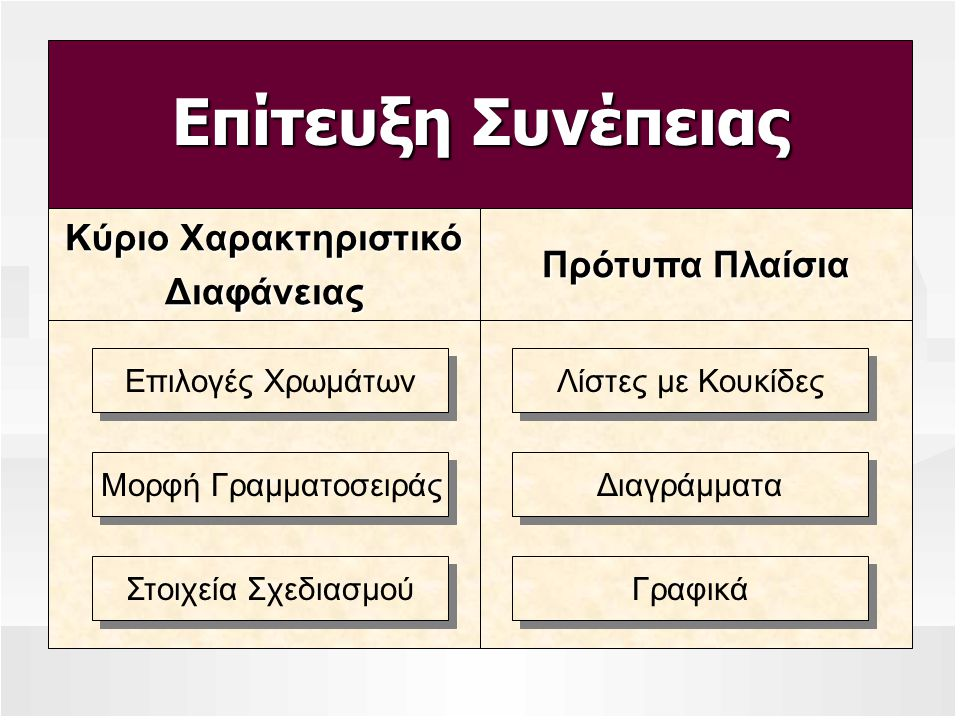 Επίτευξη Συνέπειας Κύριο Χαρακτηριστικό Διαφάνειας Πρότυπα Πλαίσια Επιλογές Χρωμάτων Μορφή Γραμματοσειράς Στοιχεία Σχεδιασμού Λίστες με Κουκίδες Διαγρ