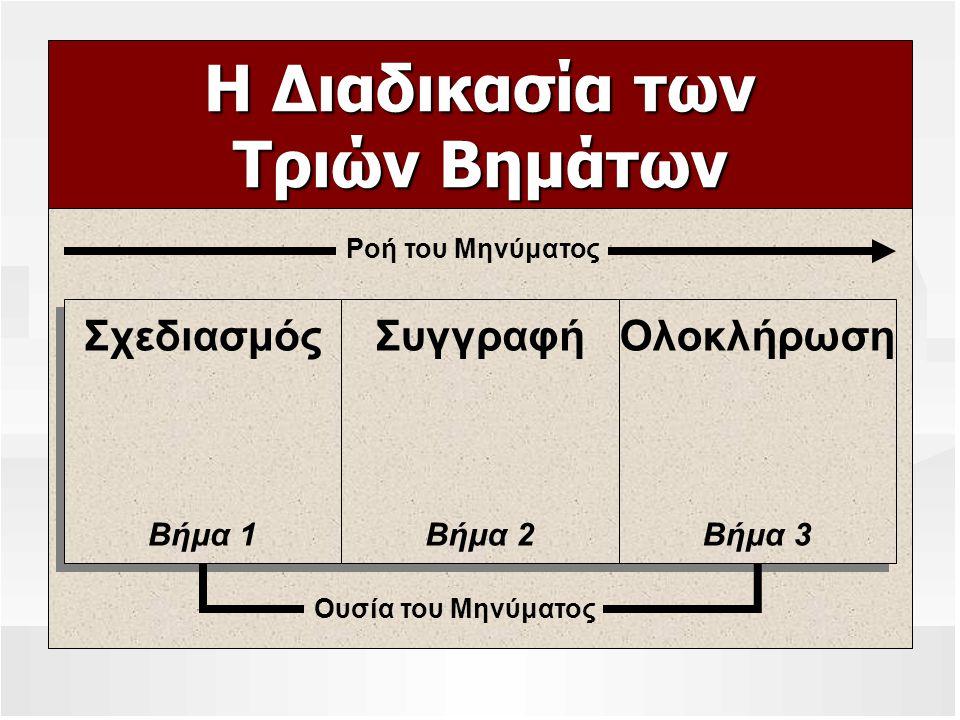 Η Διαδικασία των Τριών Βημάτων Ροή του Μηνύματος Ολοκλήρωση Βήμα 3 Ολοκλήρωση Βήμα 3 Συγγραφή Βήμα 2 Συγγραφή Βήμα 2 Σχεδιασμός Βήμα 1 Σχεδιασμός Βήμα