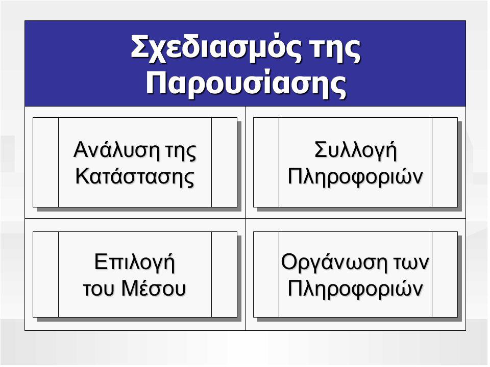 Ανάλυση της Κατάστασης ΣκοπόςΣκοπός ΠληροφόρησηΠληροφόρηση ΠειθώΠειθώ ΣυνεργασίαΣυνεργασία ΑκροατήριοΑκροατήριο Συναισθηματική Κατάσταση Γλωσσικά Ζητήματα Συγκεκριμένες Περιστάσεις