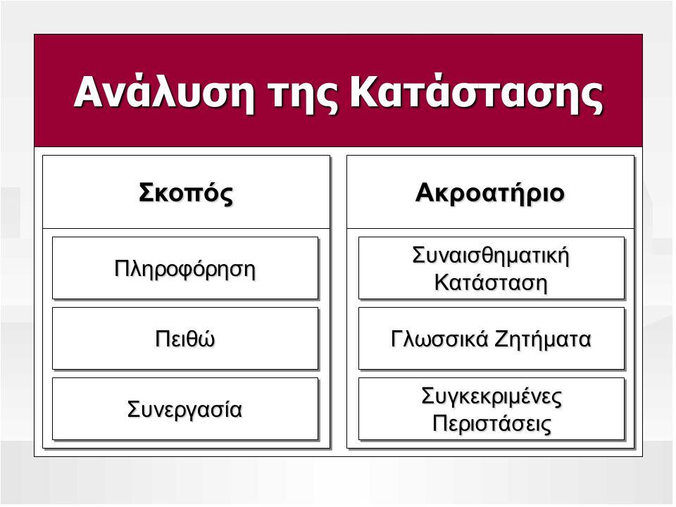 Ανάλυση της Κατάστασης ΣκοπόςΣκοπός ΠληροφόρησηΠληροφόρηση ΠειθώΠειθώ ΣυνεργασίαΣυνεργασία ΑκροατήριοΑκροατήριο Συναισθηματική Κατάσταση Γλωσσικά Ζητή
