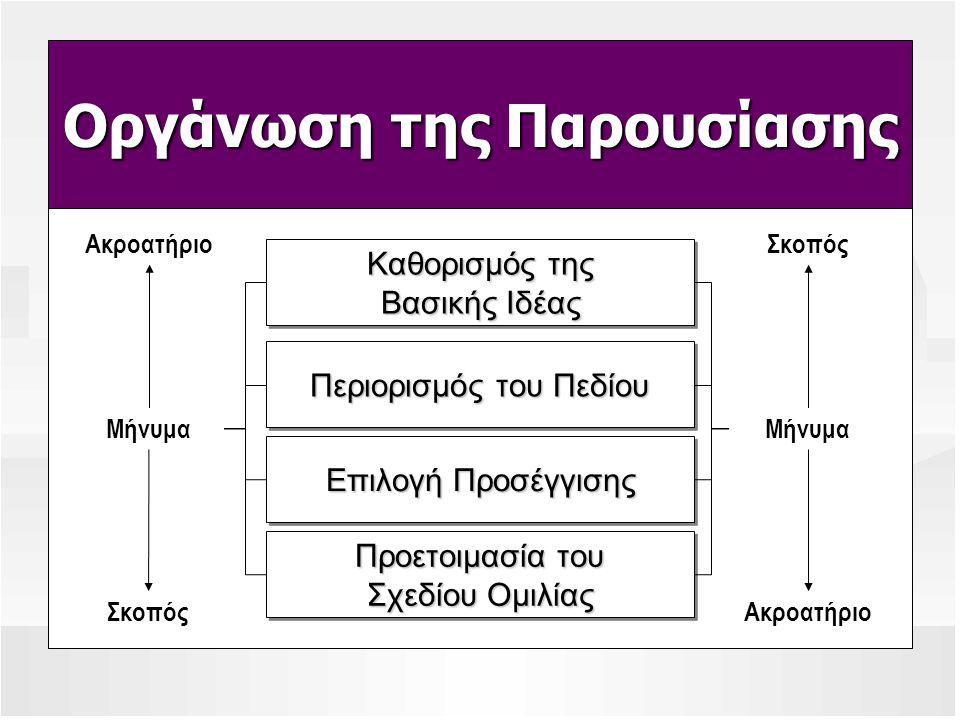 Οργάνωση της Παρουσίασης ΑκροατήριοΣκοπός Ακροατήριο Μήνυμα Περιορισμός του Πεδίου Προετοιμασία του Σχεδίου Ομιλίας Επιλογή Προσέγγισης Καθορισμός της