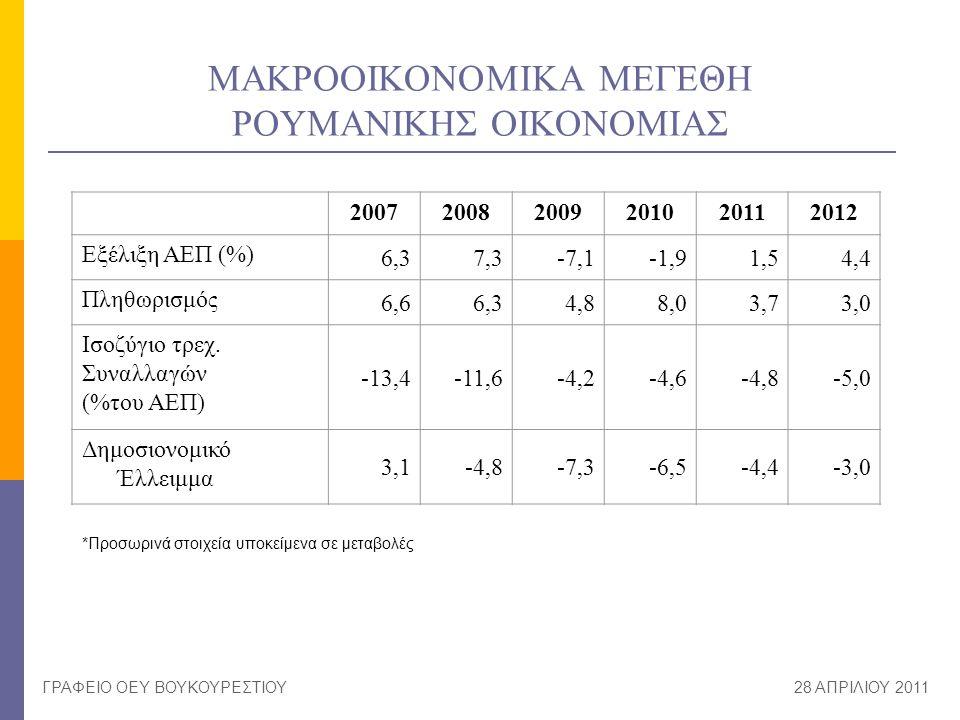 ΜΑΚΡΟΟΙΚΟΝΟΜΙΚΑ ΜΕΓΕΘΗ ΡΟΥΜΑΝΙΚΗΣ ΟΙΚΟΝΟΜΙΑΣ ΓΡΑΦΕΙΟ ΟΕΥ ΒΟΥΚΟΥΡΕΣΤΙΟΥ28 ΑΠΡΙΛΙΟΥ 2011 200720082009201020112012 Εξέλιξη ΑΕΠ (%) 6,37,3-7,1-1,91,54,4 Π