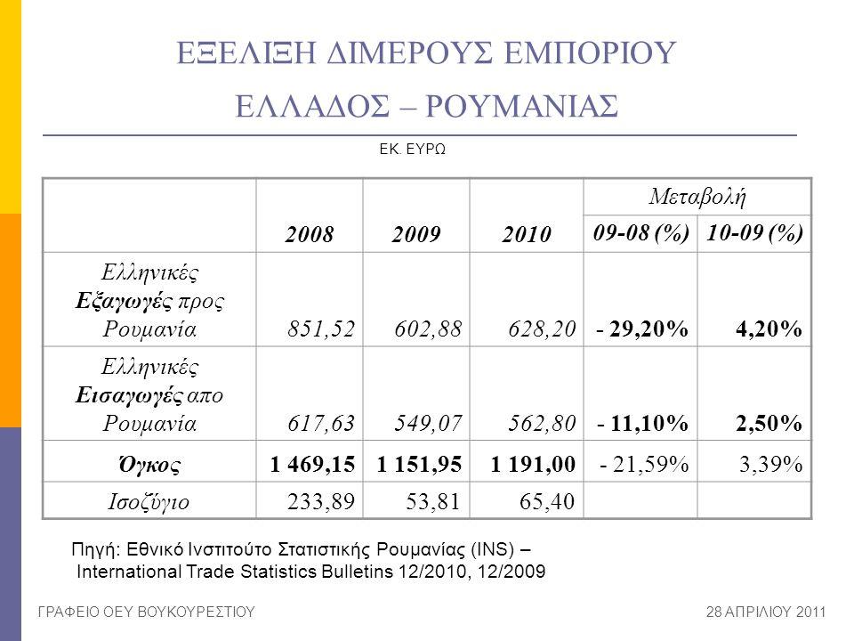 ΕΞΕΛΙΞΗ ΔΙΜΕΡΟΥΣ ΕΜΠΟΡΙΟΥ ΕΛΛΑΔΟΣ – ΡΟΥΜΑΝΙΑΣ 200820092010 Μεταβολή 09-08 (%)10-09 (%) Ελληνικές Εξαγωγές προς Ρουμανία851,52602,88628,20- 29,20%4,20%
