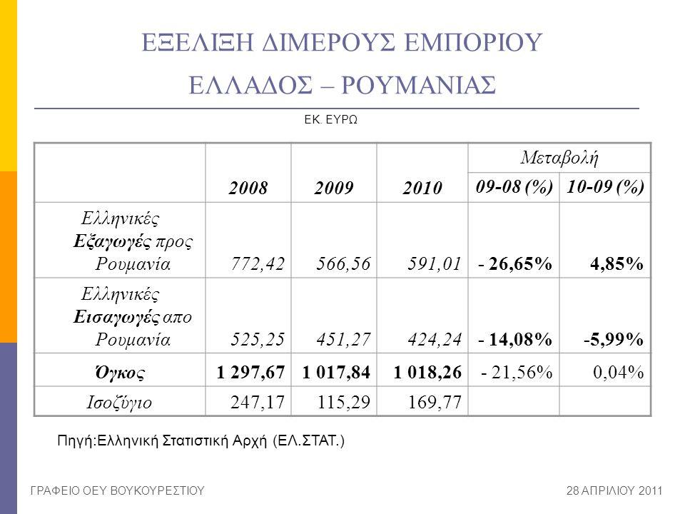 ΕΞΕΛΙΞΗ ΔΙΜΕΡΟΥΣ ΕΜΠΟΡΙΟΥ ΕΛΛΑΔΟΣ – ΡΟΥΜΑΝΙΑΣ 200820092010 Μεταβολή 09-08 (%)10-09 (%) Ελληνικές Εξαγωγές προς Ρουμανία772,42566,56591,01- 26,65%4,85%