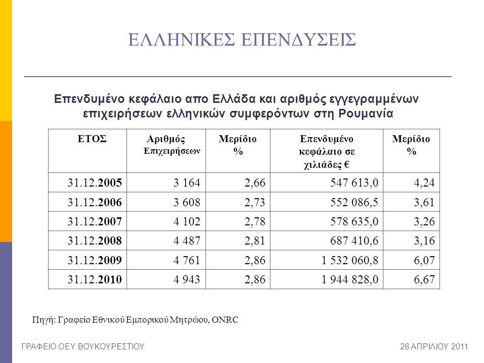 ΕΛΛΗΝΙΚΕΣ ΕΠΕΝΔΥΣΕΙΣ ΓΡΑΦΕΙΟ ΟΕΥ ΒΟΥΚΟΥΡΕΣΤΙΟΥ28 ΑΠΡΙΛΙΟΥ 2011 ΕΤΟΣΑριθμός Επιχειρήσεων Μερίδιο % Επενδυμένο κεφάλαιο σε χιλιάδες € Μερίδιο % 31.12.20