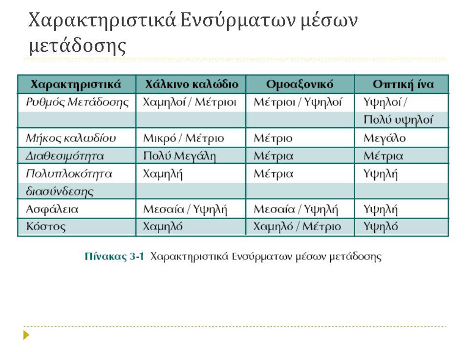 Χαρακτηριστικά Ενσύρματων μέσων μετάδοσης