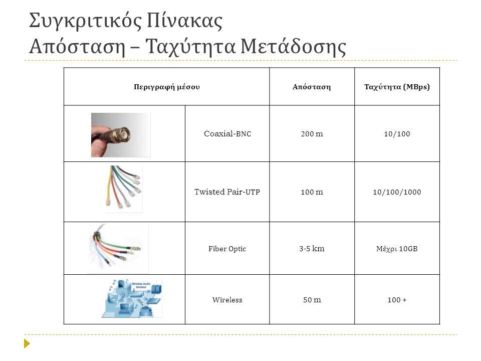 Συγκριτικός Πίνακας Απόσταση – Ταχύτητα Μετάδοσης Περιγραφή μέσουΑπόστασηΤαχύτητα (MBps) Coaxial- BNC200 m 10/100 Twisted Pair- UTP100 m 10/100/1000 Fiber Optic 3-5 km Μέχρι 10GB Wireless50 m 100 +