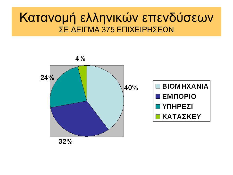 Κατανομή ελληνικών επενδύσεων ΣΕ ΔΕΙΓΜΑ 375 ΕΠΙΧΕΙΡΗΣΕΩΝ