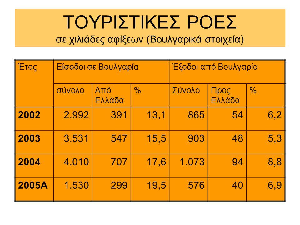 ΤΟΥΡΙΣΤΙΚΕΣ ΡΟΕΣ σε χιλιάδες αφίξεων (Βουλγαρικά στοιχεία) ΈτοςΕίσοδοι σε ΒουλγαρίαΈξοδοι από Βουλγαρία σύνολοΑπό Ελλάδα %ΣύνολοΠρος Ελλάδα % 20022.99239113,1865546,2 20033.53154715,5903485,3 20044.01070717,61.073948,8 2005Α1.53029919,5576406,9